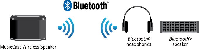 Bluetooth Output for Convenient Music Streaming